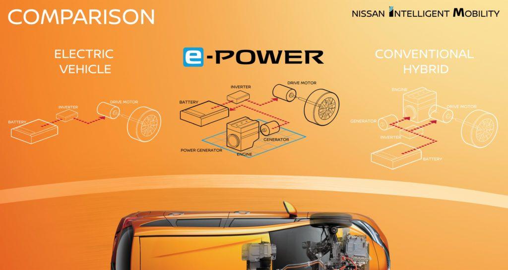 Nissans e-Power Konzept reduziert Gewicht und Kosten der Elektromobilität für kompakte Fahrzeuge