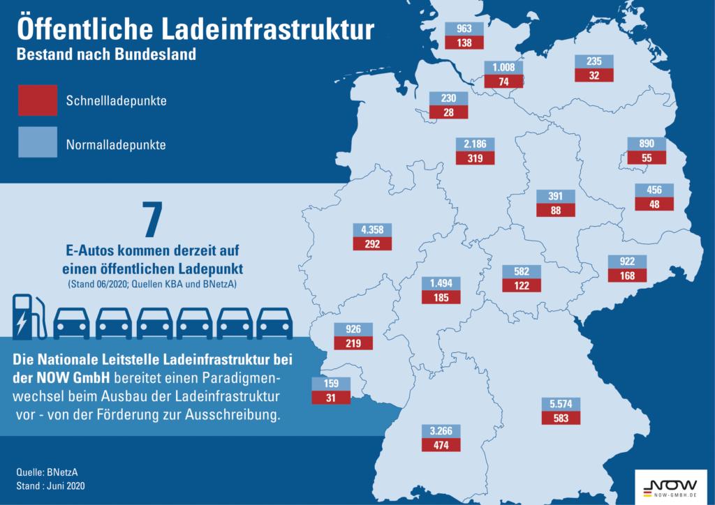 Auszug aus der NOW Statistik zur Öffentlichen Ladeinfrastruktur. 7 E-Autos kommen aufeinen öffentlichen Ladepunkt.
